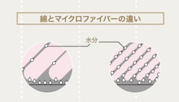 普通の綿とマイクロファイバーの違いです。