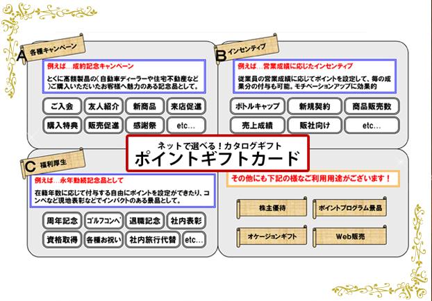 ネットで選べるカタログギフト